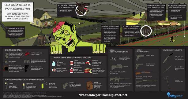 Infografia casa segura zombie